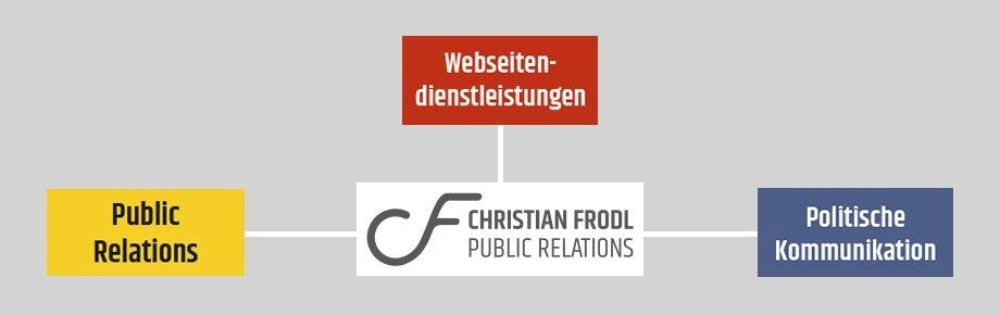 Dienstleistungen Christian Frodl Public Relations München