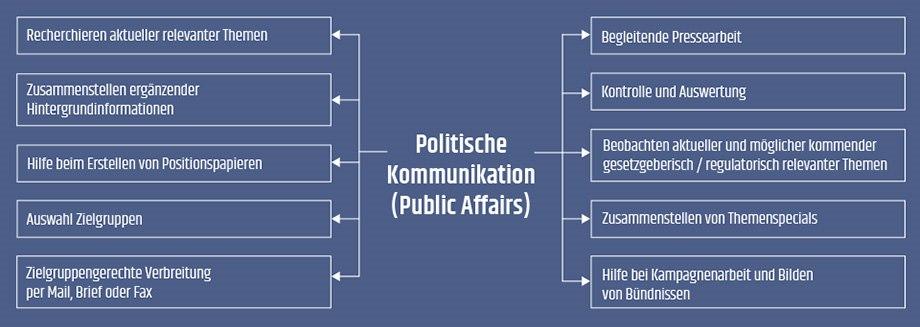 Christian Frodl Public Relations - Infografik Politische Kommunikation (Public Affairs)