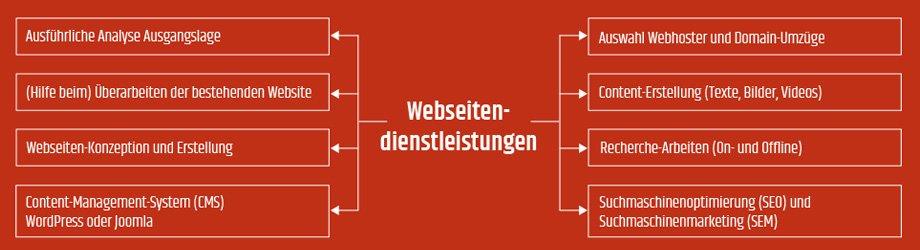 Christian Frodl Public Relations - Infografik Webseiten-Dienstleistungen