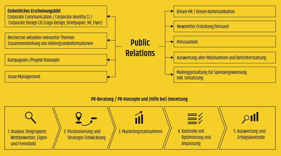 Christian Frodl Public Relations - Infografik Presse- und Öffentlichkeitsarbeit
